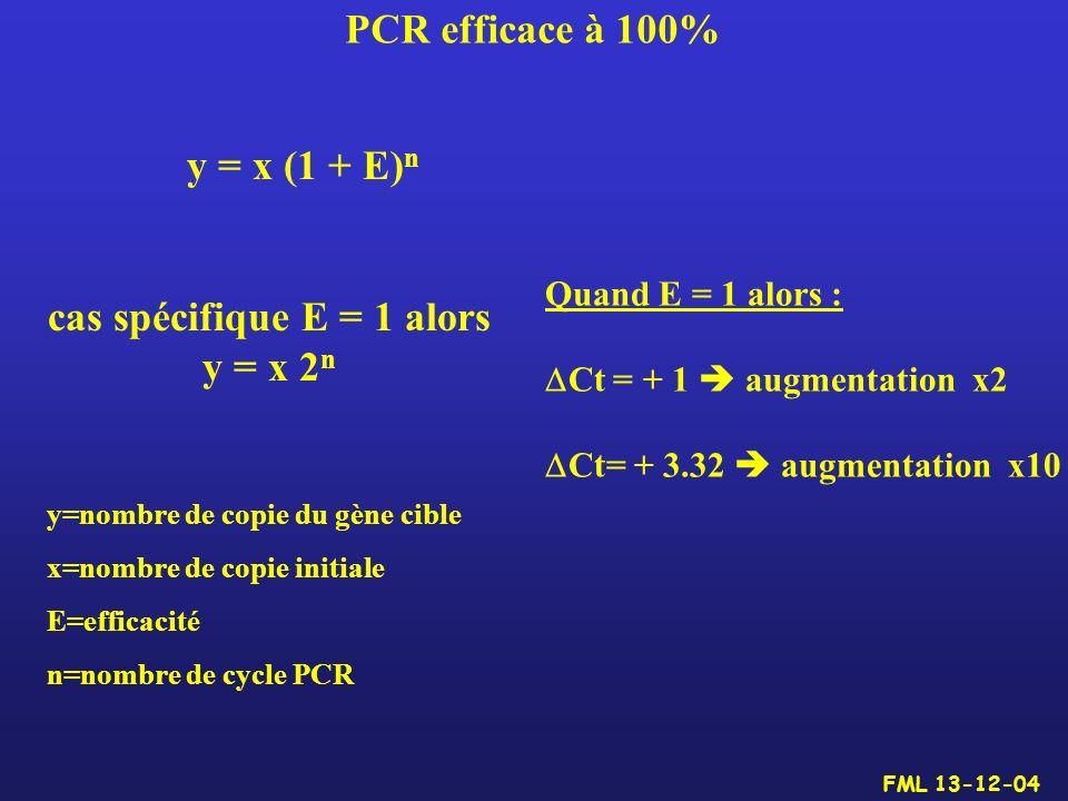 PCR efficace à 100% y = x (1 + E) n cas spécifique E = 1 alors y = x 2 n y=nombre de copie du gène cible x=nombre de copie initiale E=efficacité n=nom