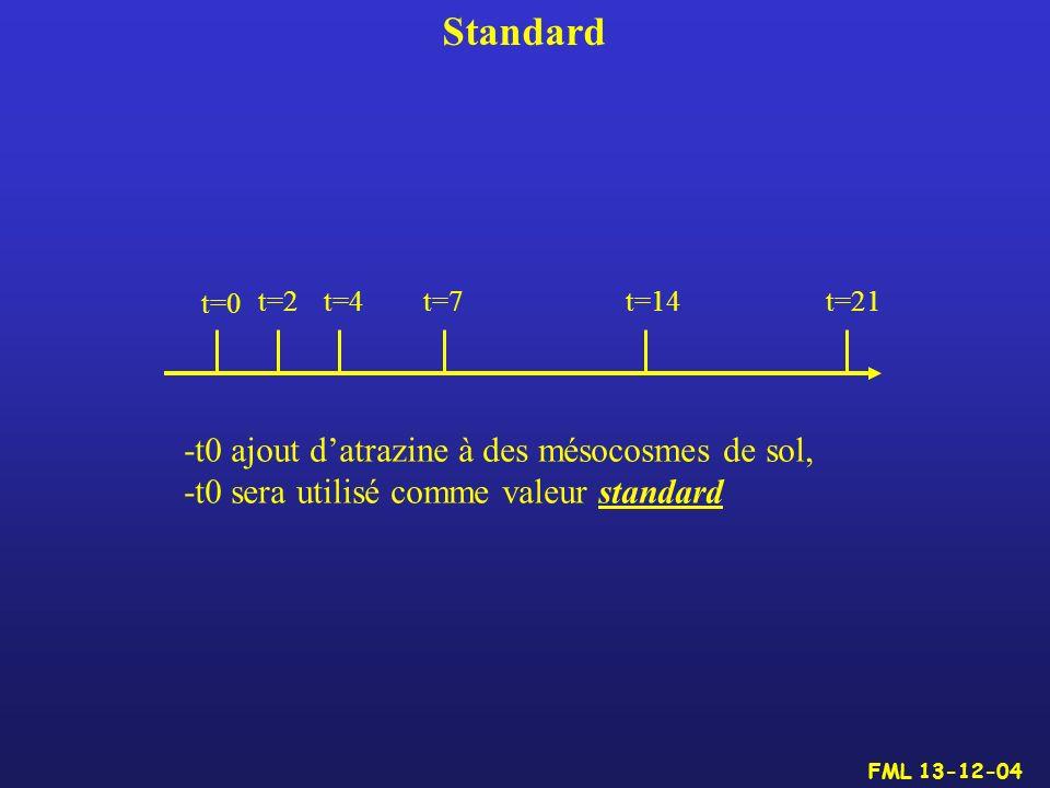 Standard t=0 t=2t=4t=7t=14t=21 -t0 ajout datrazine à des mésocosmes de sol, -t0 sera utilisé comme valeur standard FML 13-12-04
