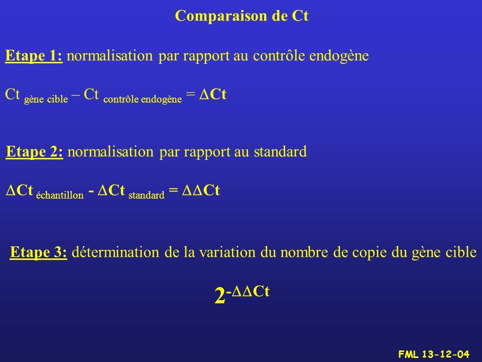 Comparaison de Ct Etape 1: normalisation par rapport au contrôle endogène Ct gène cible – Ct contrôle endogène = Ct Etape 2: normalisation par rapport