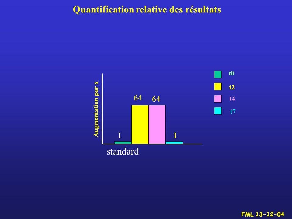 Quantification relative des résultats 64 11 standard Augmentation par x t0 t2 t4 t7 FML 13-12-04