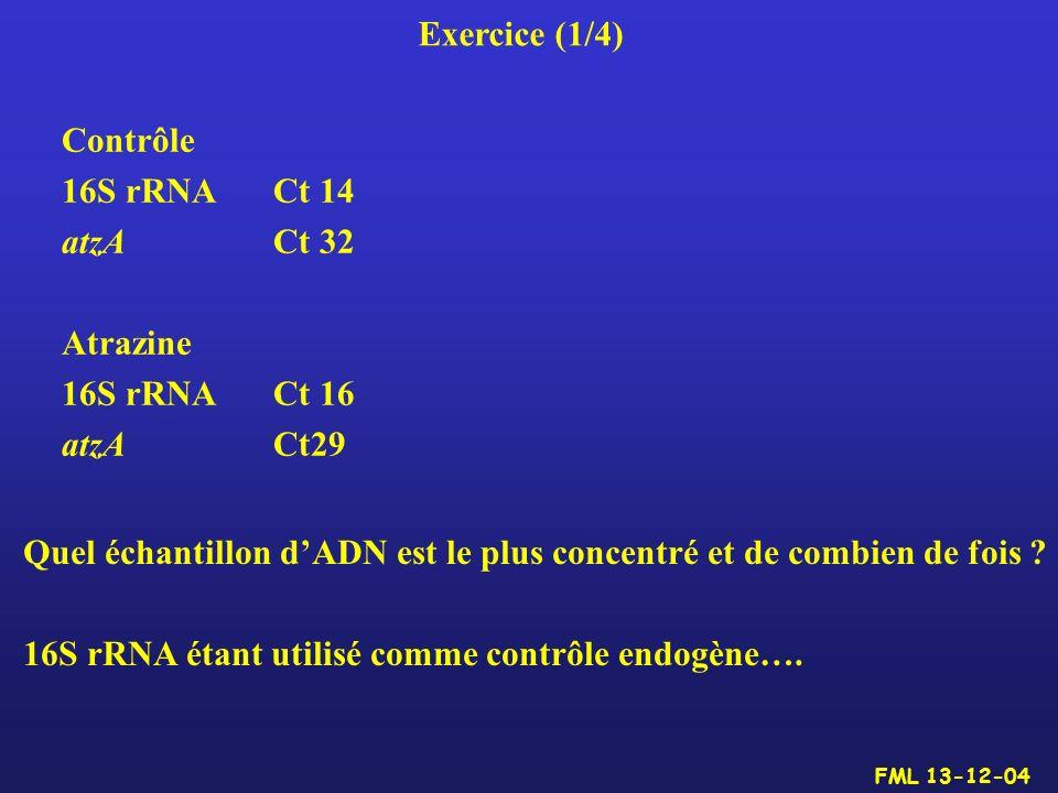 Exercice (1/4) Contrôle 16S rRNACt 14 atzA Ct 32 Atrazine 16S rRNA Ct 16 atzACt29 Quel échantillon dADN est le plus concentré et de combien de fois ?