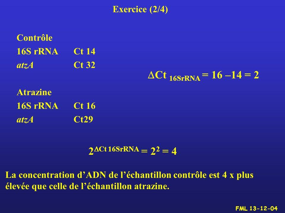 Contrôle 16S rRNACt 14 atzA Ct 32 Atrazine 16S rRNA Ct 16 atzACt29 Ct 16SrRNA = 16 –14 = 2 2 Ct 16SrRNA = 2 2 = 4 La concentration dADN de léchantillo