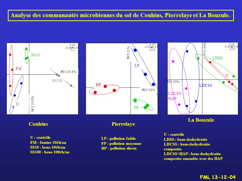 -0.15 0.25 -0.250.15 HP FP LP PC1 30% PC2 21% Pierrelaye -0.2 0.16 -0.160.35 FM U SS10 SS100 PC2 15.2% PC1 45.3% Couhins Analyse des communautés micro