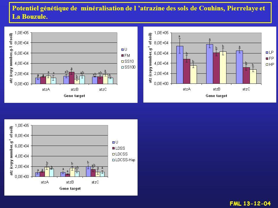 Potentiel génétique de minéralisation de l atrazine des sols de Couhins, Pierrelaye et La Bouzule. aa a a a b ab b a a b b b b b b a a a a a a b b b b