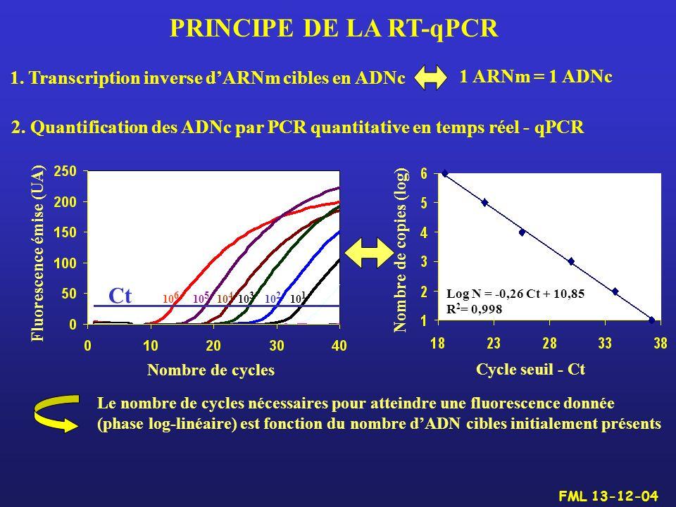 1. Transcription inverse dARNm cibles en ADNc Le nombre de cycles nécessaires pour atteindre une fluorescence donnée (phase log-linéaire) est fonction