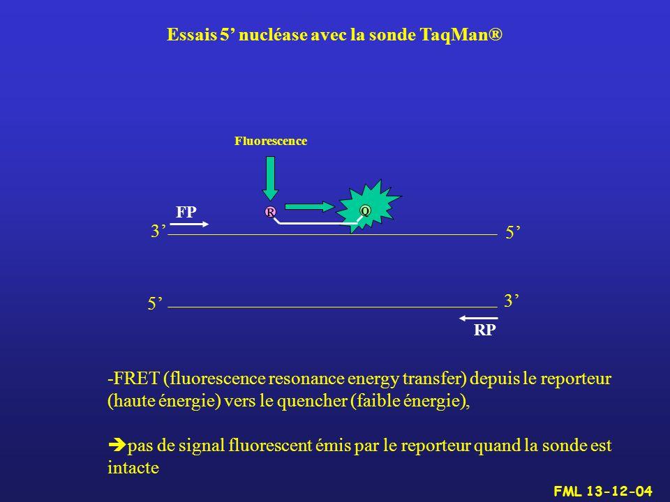 5 5 3 3 FP RP R Q -FRET (fluorescence resonance energy transfer) depuis le reporteur (haute énergie) vers le quencher (faible énergie), pas de signal