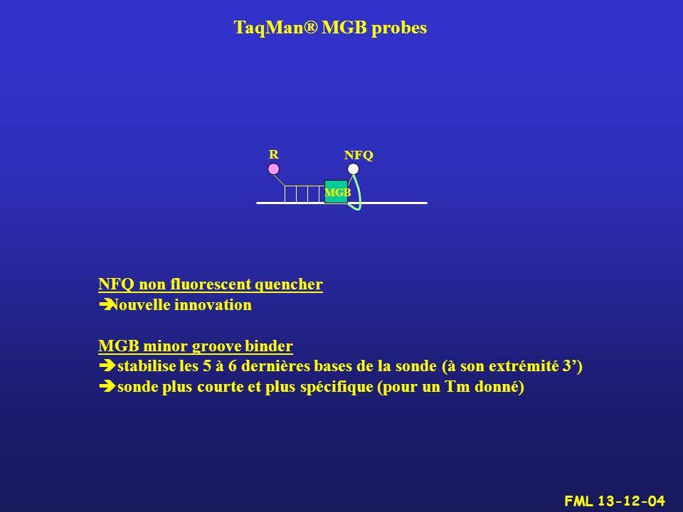 TaqMan® MGB probes NFQ non fluorescent quencher Nouvelle innovation MGB minor groove binder stabilise les 5 à 6 dernières bases de la sonde (à son ext