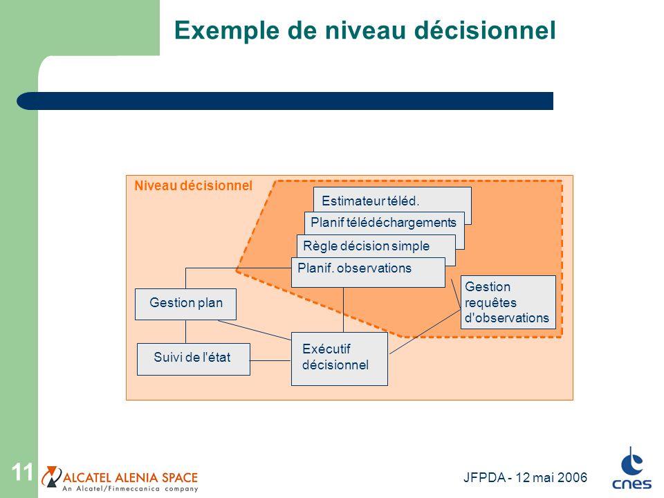 JFPDA - 12 mai 2006 11 Exemple de niveau décisionnel Niveau décisionnel Gestion plan Gestion requêtes d'observations Exécutif décisionnel Suivi de l'é