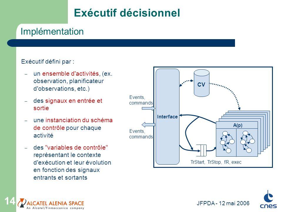 JFPDA - 12 mai 2006 14 Implémentation Exécutif décisionnel CV Interface Events, commands TrStart, TrStop, fR, exec A(p) Exécutif défini par : – un ens