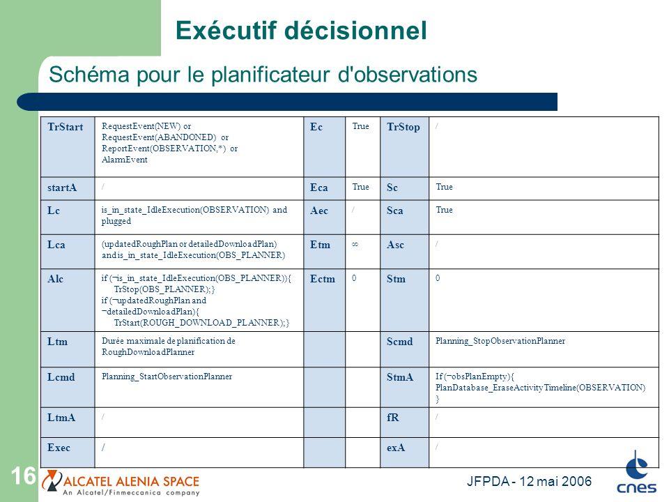 JFPDA - 12 mai 2006 16 Schéma pour le planificateur d'observations Exécutif décisionnel TrStart RequestEvent(NEW) or RequestEvent(ABANDONED) or Report