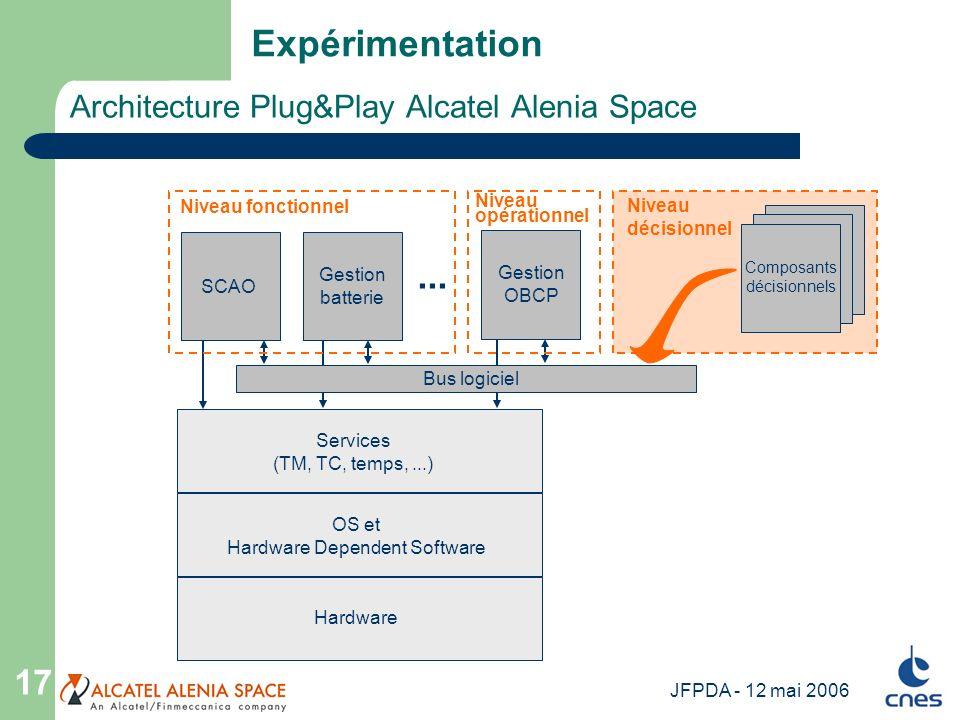 JFPDA - 12 mai 2006 17 Architecture Plug&Play Alcatel Alenia Space Expérimentation Services (TM, TC, temps,...) OS et Hardware Dependent Software Hard