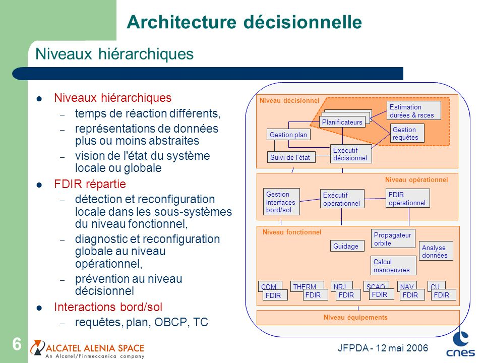 JFPDA - 12 mai 2006 6 Niveaux hiérarchiques Architecture décisionnelle Niveaux hiérarchiques – temps de réaction différents, – représentations de donn