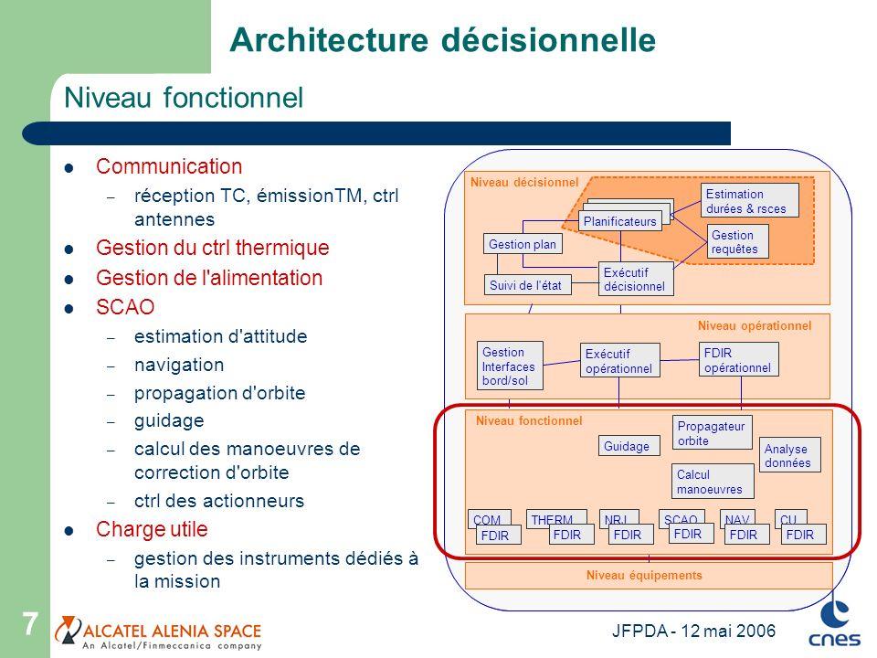 JFPDA - 12 mai 2006 7 Niveau fonctionnel Architecture décisionnelle Communication – réception TC, émissionTM, ctrl antennes Gestion du ctrl thermique