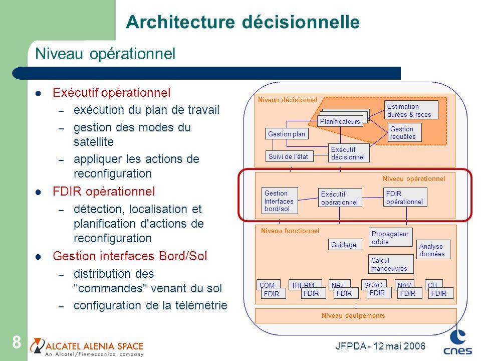JFPDA - 12 mai 2006 19 Test des performances Espace mémoire limité, allocation statique – exploration de l espace d états, discrétisation du temps et des niveaux de ressources compromis qualité de la décision / mémoire – ex.