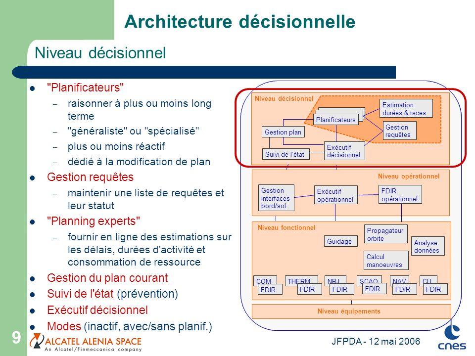 JFPDA - 12 mai 2006 9 Niveau décisionnel Architecture décisionnelle