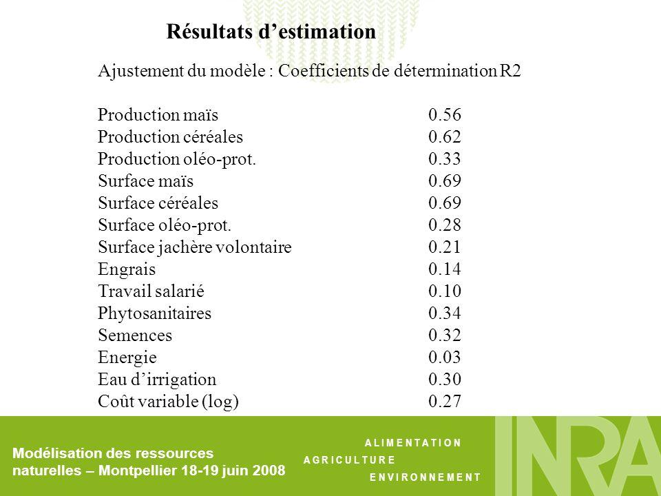A L I M E N T A T I O N A G R I C U L T U R E E N V I R O N N E M E N T Résultats destimation Ajustement du modèle : Coefficients de détermination R2 Production maïs0.56 Production céréales0.62 Production oléo-prot.0.33 Surface maïs0.69 Surface céréales0.69 Surface oléo-prot.0.28 Surface jachère volontaire0.21 Engrais0.14 Travail salarié0.10 Phytosanitaires0.34 Semences0.32 Energie0.03 Eau dirrigation 0.30 Coût variable (log)0.27 Modélisation des ressources naturelles – Montpellier 18-19 juin 2008