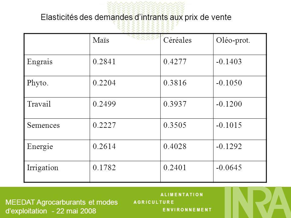 A L I M E N T A T I O N A G R I C U L T U R E E N V I R O N N E M E N T Elasticités des demandes dintrants aux prix de vente MaïsCéréalesOléo-prot.