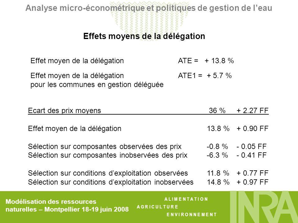A L I M E N T A T I O N A G R I C U L T U R E E N V I R O N N E M E N T Modélisation des ressources naturelles – Montpellier 18-19 juin 2008 Analyse micro-économétrique et politiques de gestion de leau Effet moyen de la délégation ATE = + 13.8 % Effet moyen de la délégation ATE1 = + 5.7 % pour les communes en gestion déléguée Ecart des prix moyens 36 %+ 2.27 FF Effet moyen de la délégation13.8 %+ 0.90 FF Sélection sur composantes observées des prix-0.8 %- 0.05 FF Sélection sur composantes inobservées des prix-6.3 % - 0.41 FF Sélection sur conditions dexploitation observées11.8 %+ 0.77 FF Sélection sur conditions dexploitation inobservées14.8 %+ 0.97 FF Effets moyens de la délégation