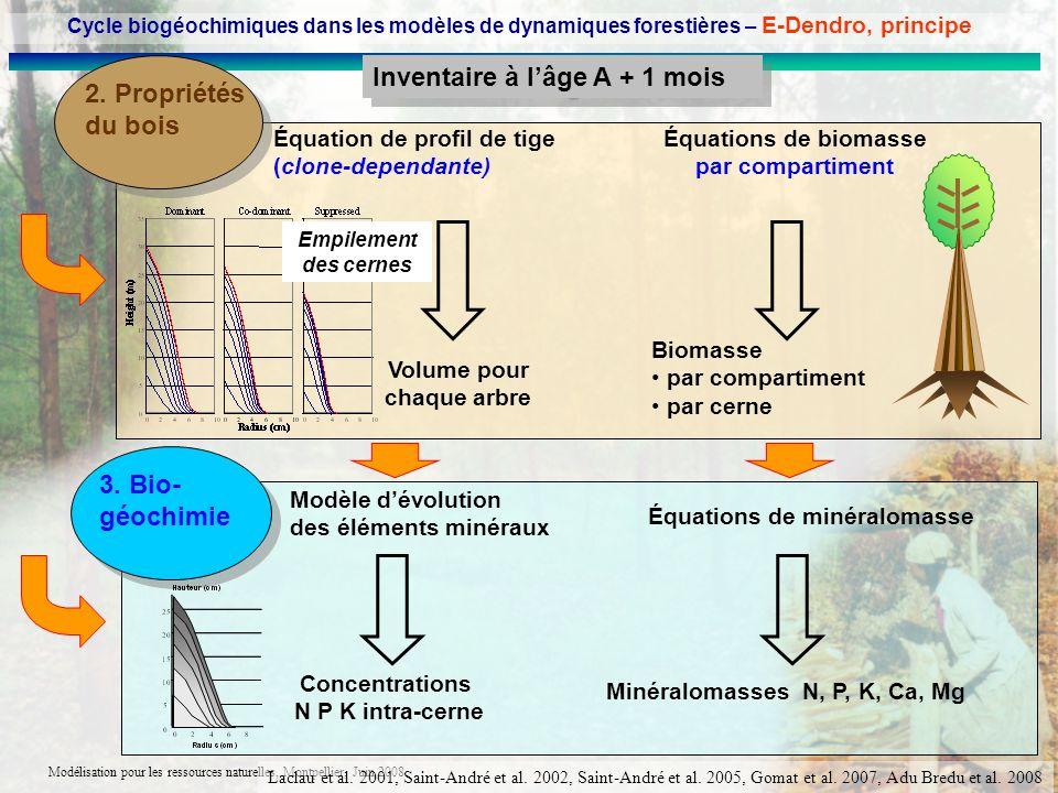 Modélisation pour les ressources naturelles, Montpellier, Juin 2008 2. Propriétés du bois Équations de biomasse par compartiment Inventaire à lâge A +