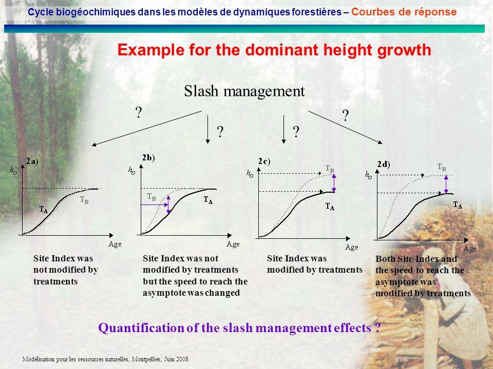 Modélisation pour les ressources naturelles, Montpellier, Juin 2008 Example for the dominant height growth Slash management ? ? ? Site Index was not m