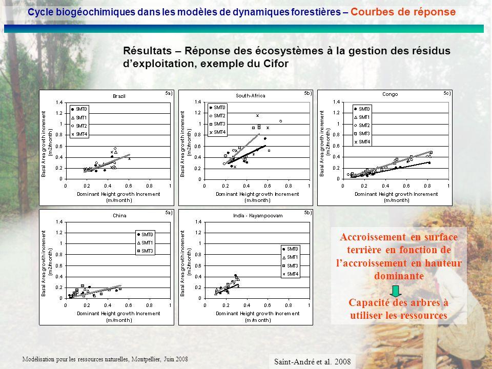 Modélisation pour les ressources naturelles, Montpellier, Juin 2008 Résultats – Réponse des écosystèmes à la gestion des résidus dexploitation, exempl