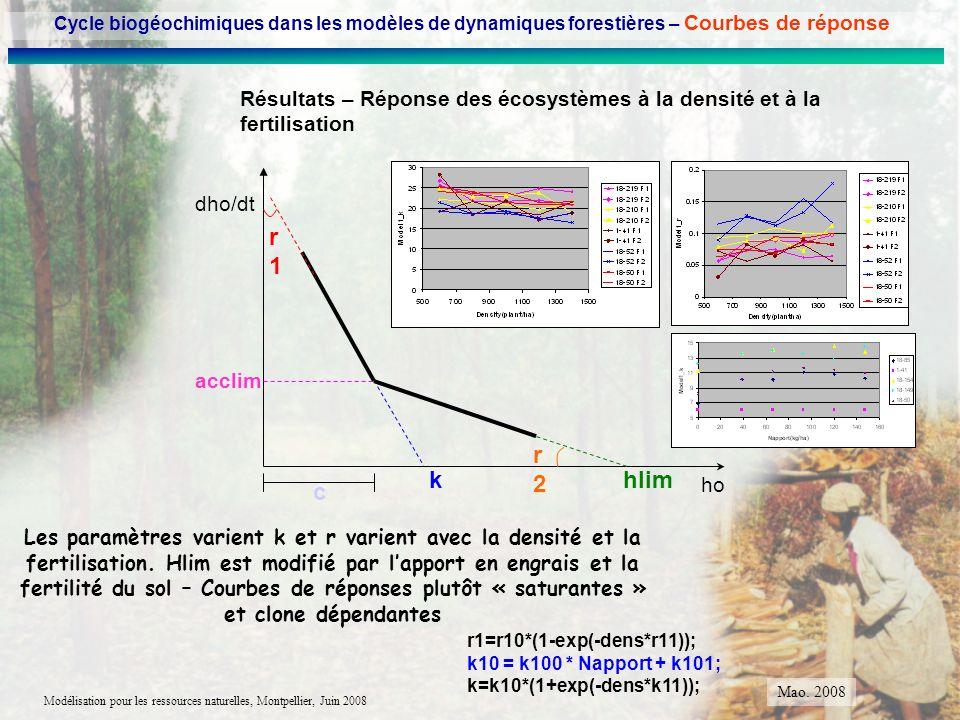 Modélisation pour les ressources naturelles, Montpellier, Juin 2008 Résultats – Réponse des écosystèmes à la densité et à la fertilisation Les paramèt