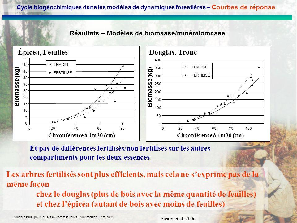 Modélisation pour les ressources naturelles, Montpellier, Juin 2008 Résultats – Modèles de biomasse/minéralomasse Les arbres fertilisés sont plus effi