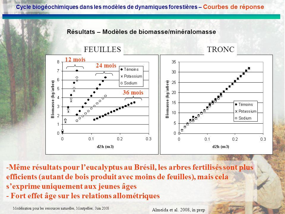Modélisation pour les ressources naturelles, Montpellier, Juin 2008 Résultats – Modèles de biomasse/minéralomasse -Même résultats pour leucalyptus au
