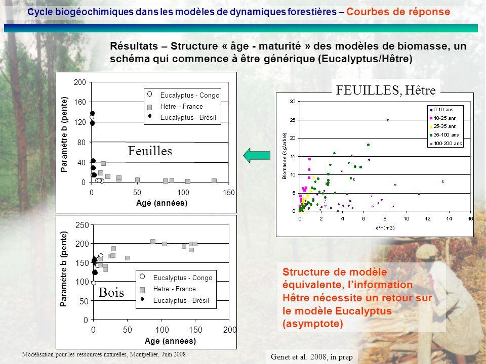 Modélisation pour les ressources naturelles, Montpellier, Juin 2008 Résultats – Structure « âge - maturité » des modèles de biomasse, un schéma qui co