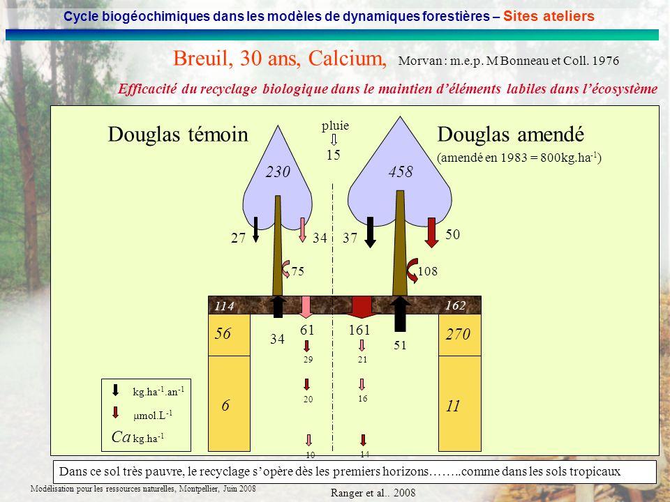 Modélisation pour les ressources naturelles, Montpellier, Juin 2008 114 162 56 270 6 11 458230 75108 34 50 34 51 3727 161 21 61 29 16 20 14 10 kg.ha -