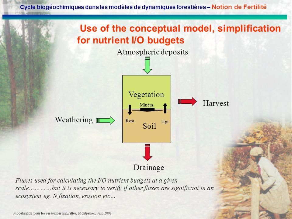 Modélisation pour les ressources naturelles, Montpellier, Juin 2008 Use of the conceptual model, simplification for nutrient I/O budgets Drainage Atmo