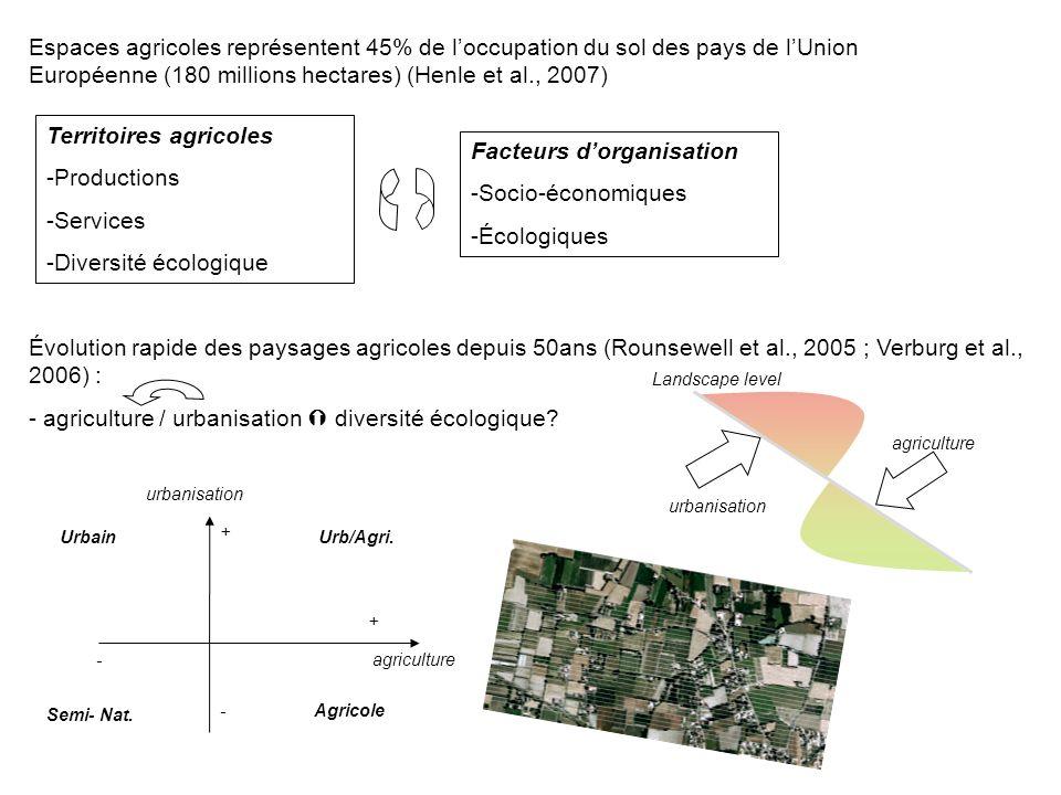 Landscape level urbanisation agriculture urbanisation + + - - Urbain Semi- Nat. Agricole Urb/Agri. Facteurs dorganisation -Socio-économiques -Écologiq