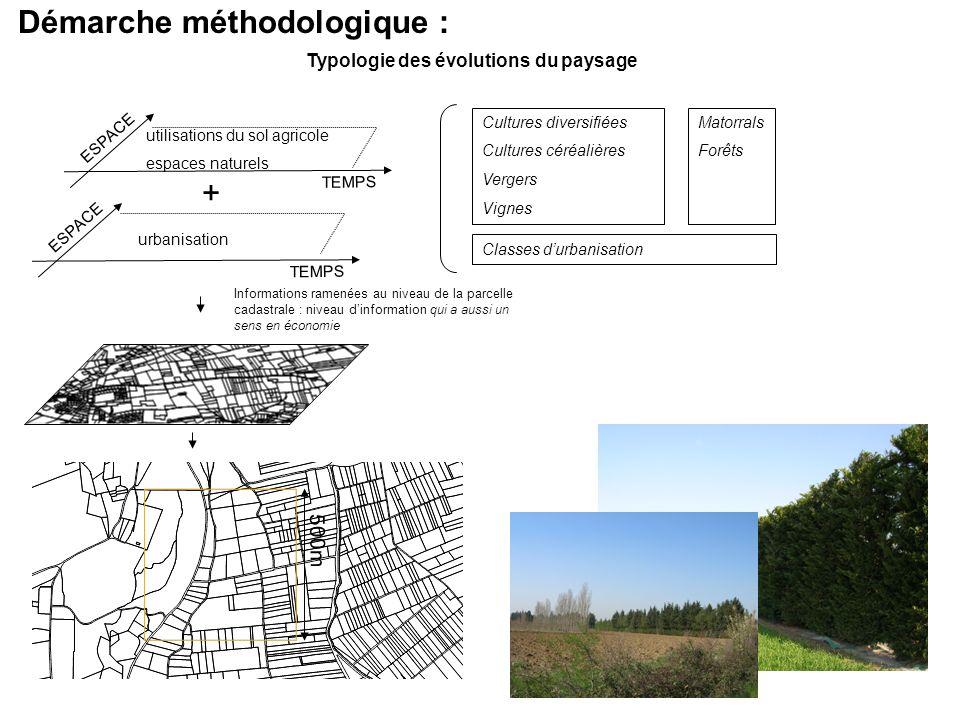 Démarche méthodologique : Typologie des évolutions du paysage ESPACE TEMPS urbanisation + ESPACE TEMPS utilisations du sol agricole espaces naturels I