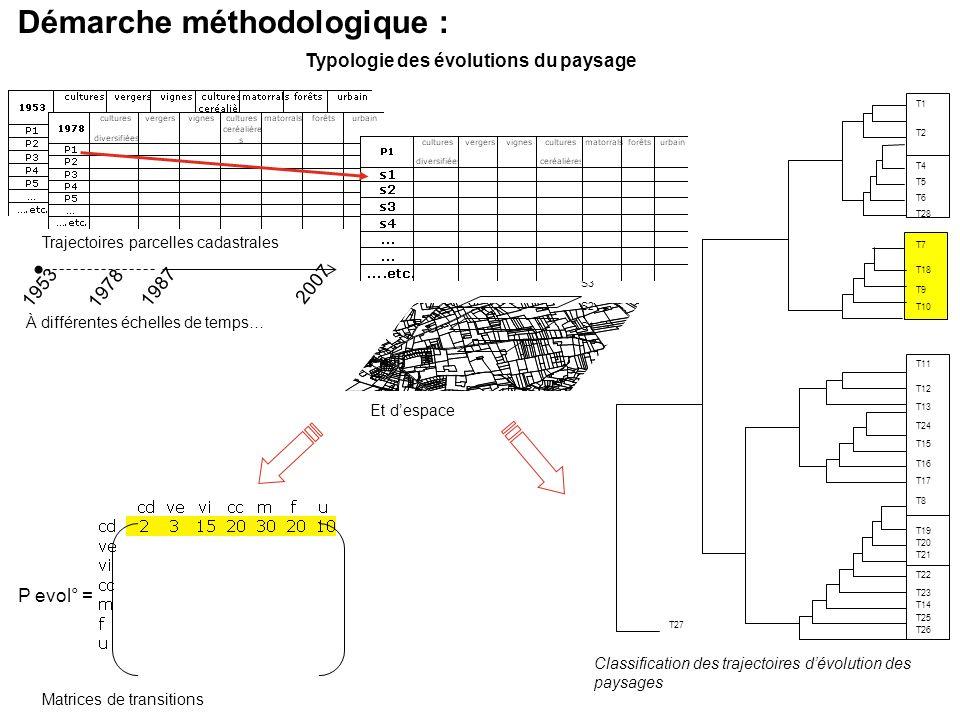 1953 1978 1987 2007 Classification des trajectoires dévolution des paysages S1 S2 S3 Démarche méthodologique : Typologie des évolutions du paysage Tra