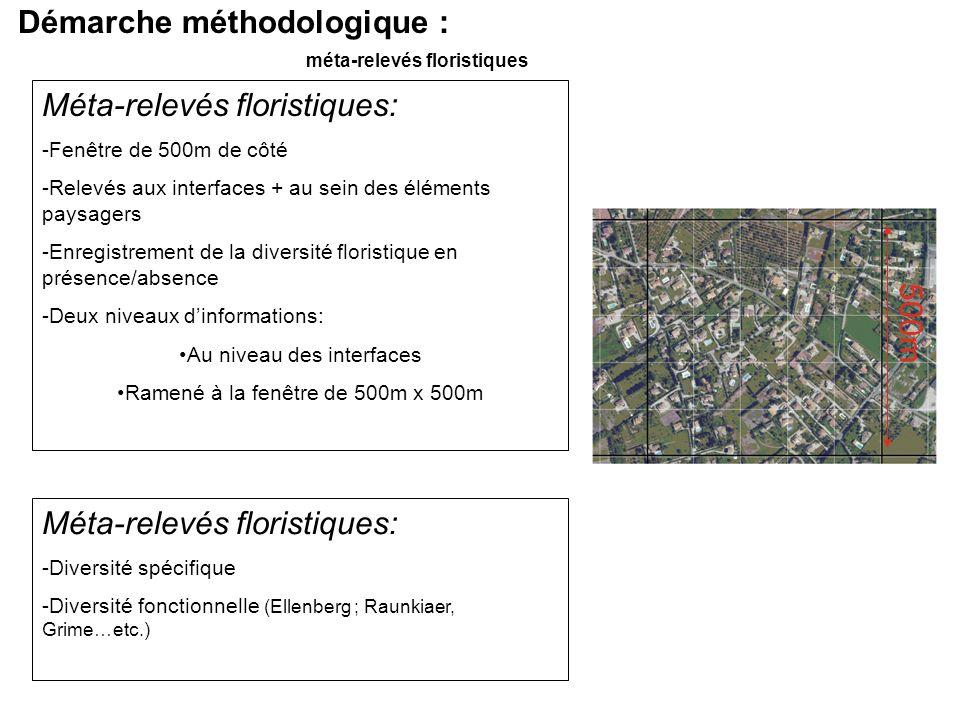 Démarche méthodologique : méta-relevés floristiques Méta-relevés floristiques: -Diversité spécifique -Diversité fonctionnelle (Ellenberg ; Raunkiaer,
