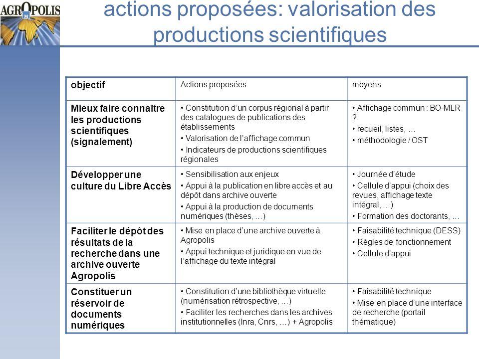 actions proposées: valorisation des productions scientifiques objectif Actions proposéesmoyens Mieux faire connaître les productions scientifiques (si