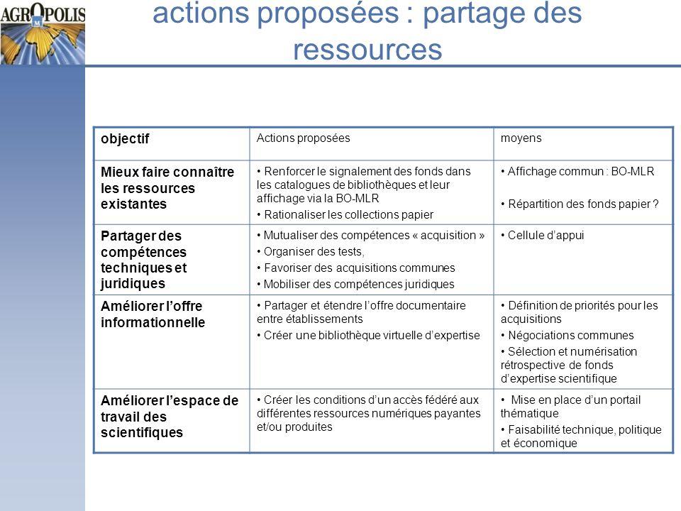 actions proposées : partage des ressources objectif Actions proposéesmoyens Mieux faire connaître les ressources existantes Renforcer le signalement d