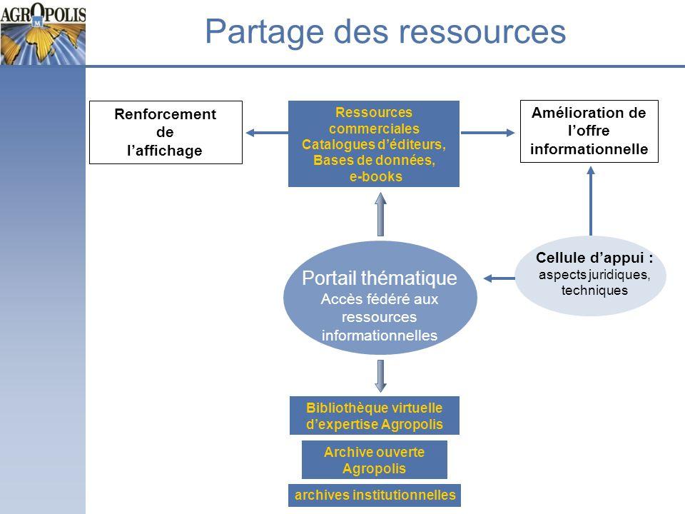 Ressources commerciales Catalogues déditeurs, Bases de données, e-books Portail thématique Accès fédéré aux ressources informationnelles Partage des r