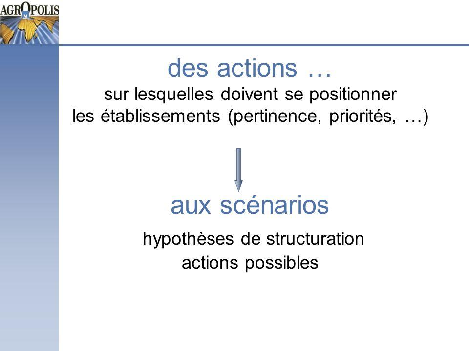 des actions … sur lesquelles doivent se positionner les établissements (pertinence, priorités, …) aux scénarios hypothèses de structuration actions po