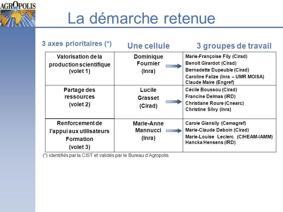 La démarche retenue 3 axes prioritaires (*) Une cellule Valorisation de la production scientifique (volet 1) Partage des ressources (volet 2) Renforce