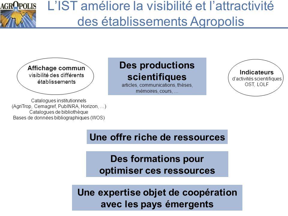 LIST améliore la visibilité et lattractivité des établissements Agropolis Indicateurs dactivités scientifiques OST, LOLF Des productions scientifiques