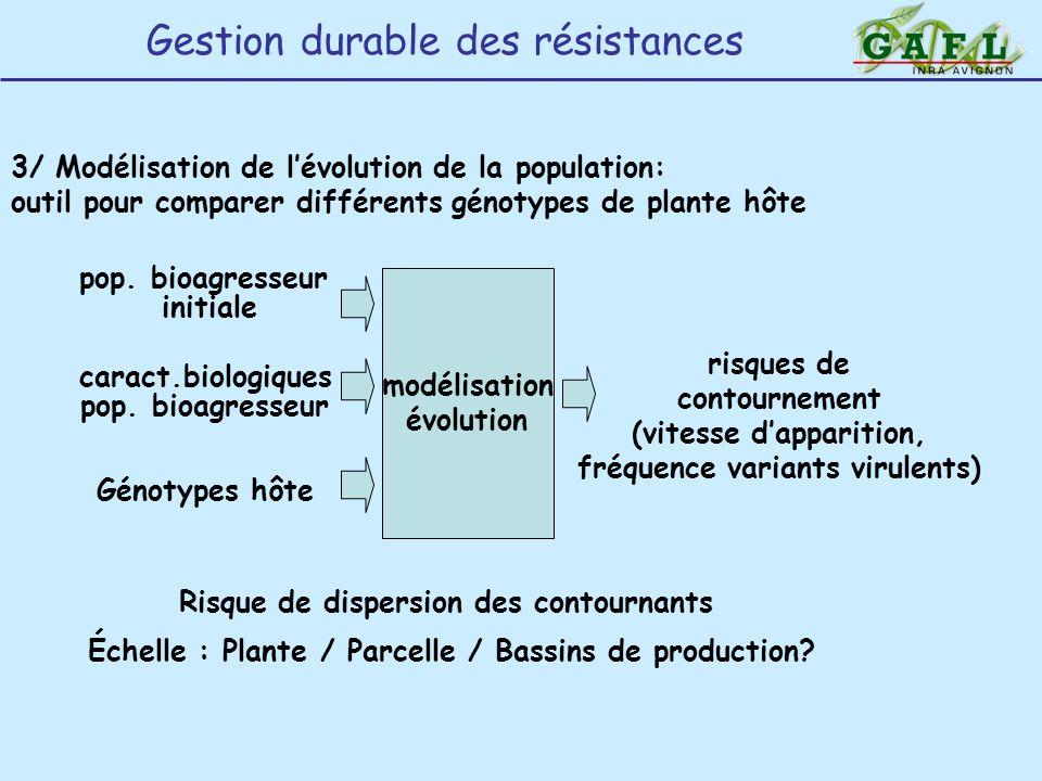 modélisation évolution pop. bioagresseur initiale Génotypes hôte caract.biologiques pop. bioagresseur risques de contournement (vitesse dapparition, f