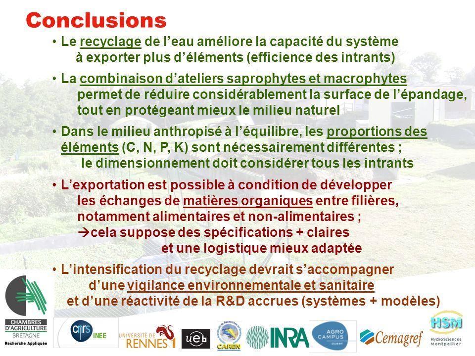 Conclusions Le recyclage de leau améliore la capacité du système à exporter plus déléments (efficience des intrants) La combinaison dateliers saprophytes et macrophytes permet de réduire considérablement la surface de lépandage, tout en protégeant mieux le milieu naturel Dans le milieu anthropisé à léquilibre, les proportions des éléments (C, N, P, K) sont nécessairement différentes ; le dimensionnement doit considérer tous les intrants Lexportation est possible à condition de développer les échanges de matières organiques entre filières, notamment alimentaires et non-alimentaires ; cela suppose des spécifications + claires et une logistique mieux adaptée Lintensification du recyclage devrait saccompagner dune vigilance environnementale et sanitaire et dune réactivité de la R&D accrues (systèmes + modèles)