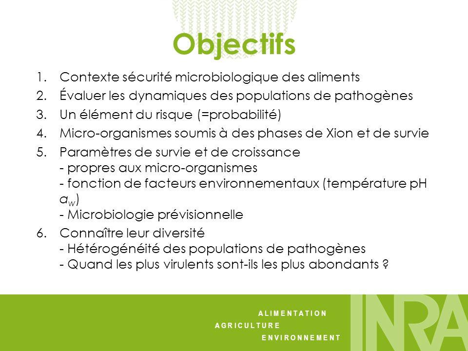A L I M E N T A T I O N A G R I C U L T U R E E N V I R O N N E M E N T 1.Contexte sécurité microbiologique des aliments 2.Évaluer les dynamiques des
