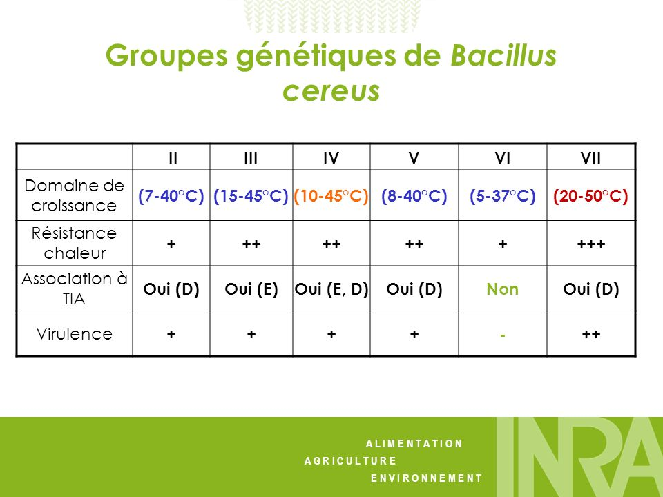 A L I M E N T A T I O N A G R I C U L T U R E E N V I R O N N E M E N T Groupes génétiques de Bacillus cereus IIIIIIVVVIVII Domaine de croissance (7-4