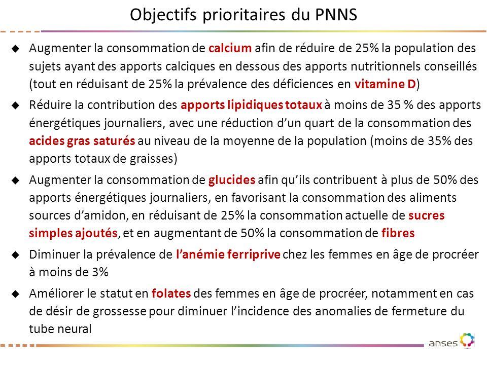 Objectifs prioritaires du PNNS Augmenter la consommation de calcium afin de réduire de 25% la population des sujets ayant des apports calciques en des