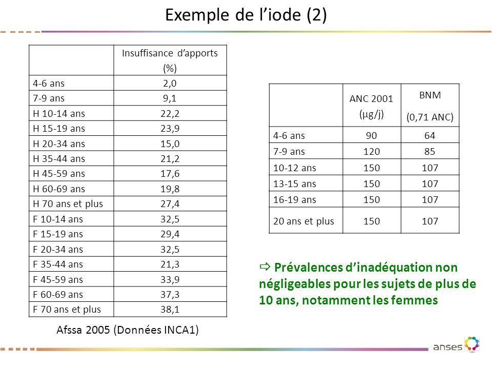 Exemple de liode (2) Prévalences dinadéquation non négligeables pour les sujets de plus de 10 ans, notamment les femmes ANC 2001 (µg/j) BNM (0,71 ANC)