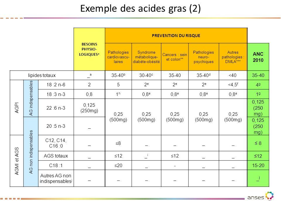Exemple des acides gras (2) BESOINS PHYSIO- LOGIQUES * PREVENTION DU RISQUE Pathologies cardiovascu- laires Syndrome métabolique- diabète-obésité Canc