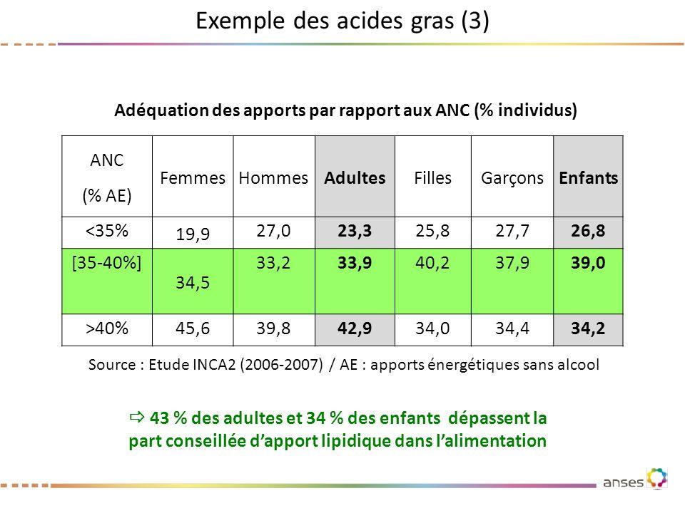 Exemple des acides gras (3) ANC (% AE) FemmesHommesAdultesFillesGarçonsEnfants <35% 19,9 27,023,325,827,726,8 [35-40%] 34,5 33,233,940,237,939,0 >40%4