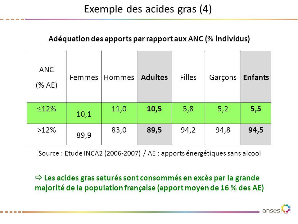 Exemple des acides gras (4) Source : Etude INCA2 (2006-2007) / AE : apports énergétiques sans alcool Adéquation des apports par rapport aux ANC (% ind